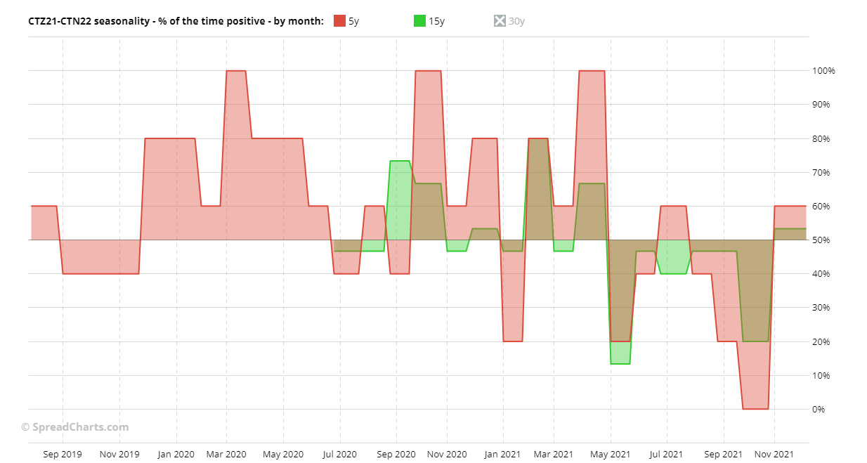 CTZ21-CTN22 seasonality by month