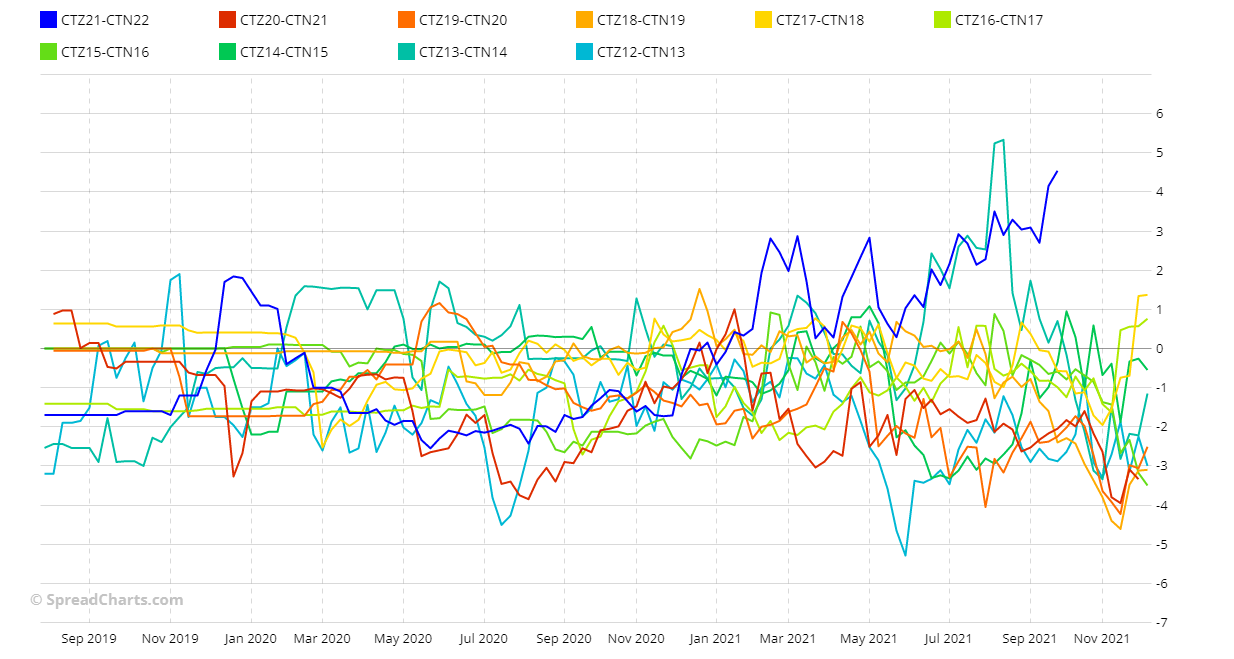 CTZ21-CTN22 seasonality stacked