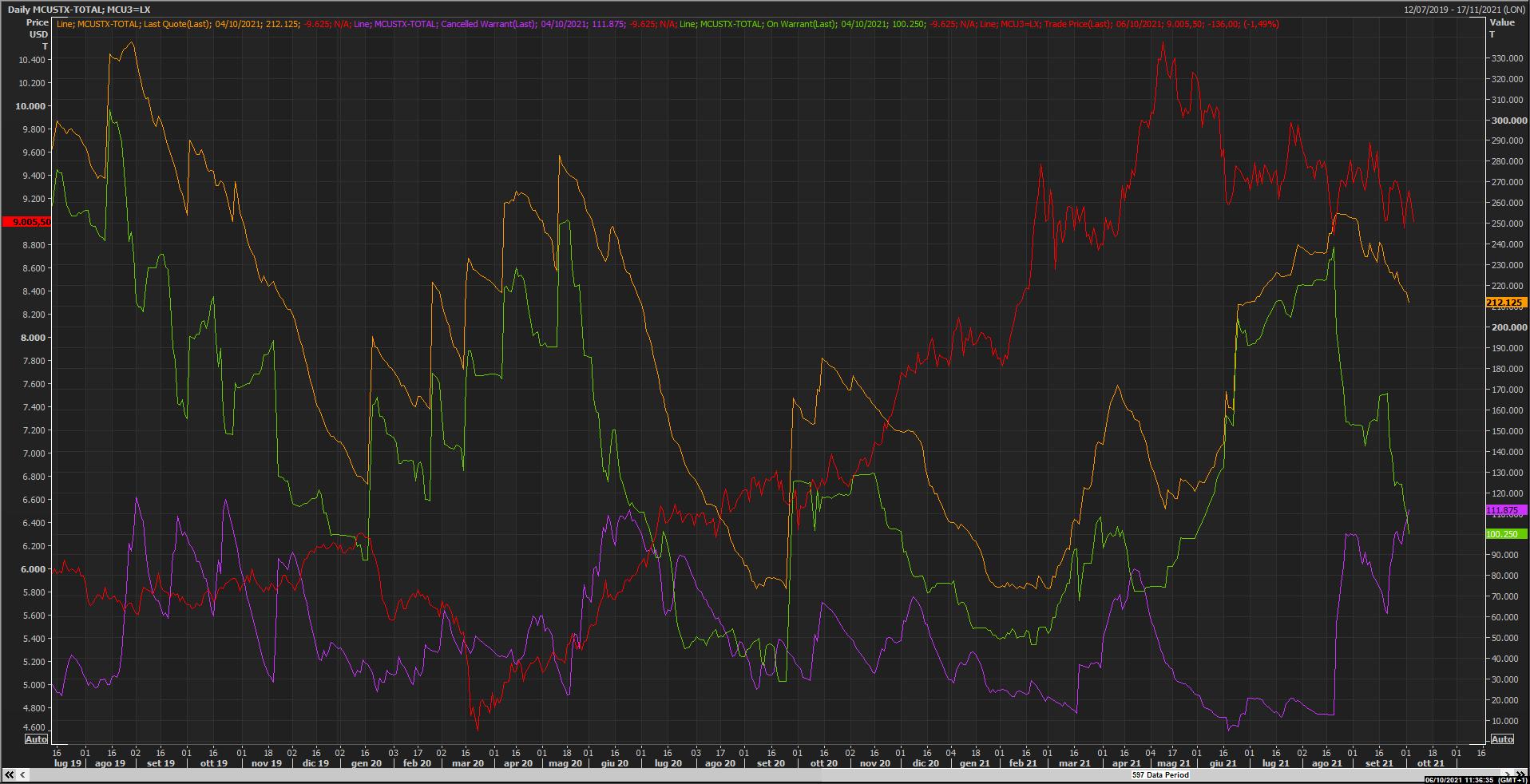 Copper stock Reuters